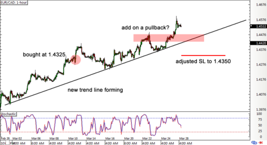 Trade Update: EUR/CAD Range Breakout and Pullback