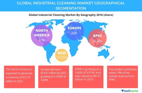 Growing Healthcare Sector to Boost the Demand for Global Industrial Cleaning Market Through 2021, Says Technavio | Business Wire