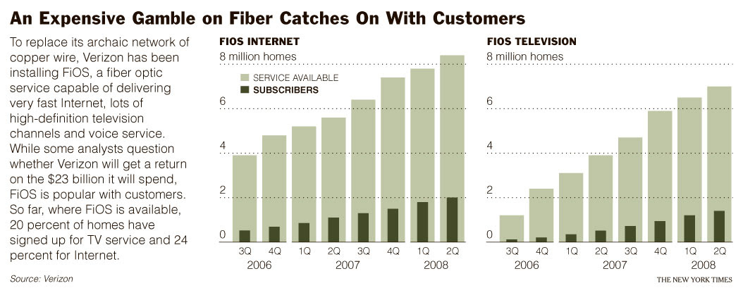 An Expensive Gamble on Fiber Catches On With Customers