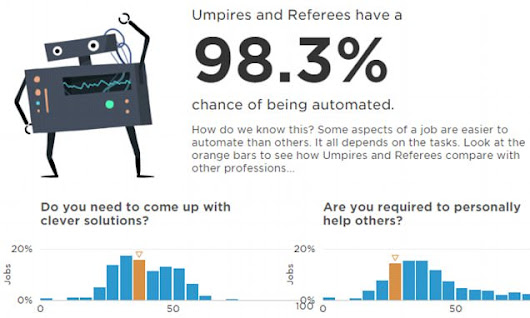 Will a robot steal YOUR job? Use this calculator to find out