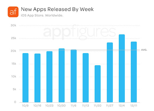 "appFigures na Twitteru: ""24,000 new #iOS #apps were released on average every week this month. An increase of 14% over previous weeks! 😱 #apptidbit """