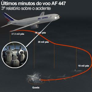 AF-447: 3 anos após tragédia, Justiça e peritos divergem sobre os culpados