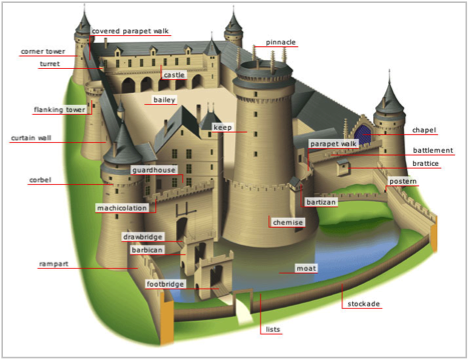 We World English The Castle 180 S Parts