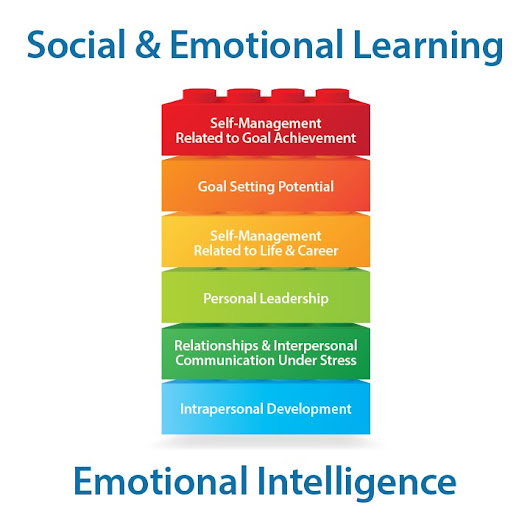 Social and Emotional Learning - Social Emotional Development | Conover Company