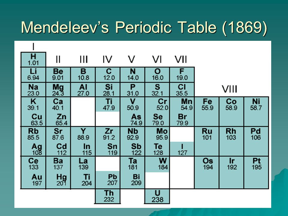 Chemical properties and usage ssc chemistry xlskoor dmitri mendeleev periodic table urtaz Image collections
