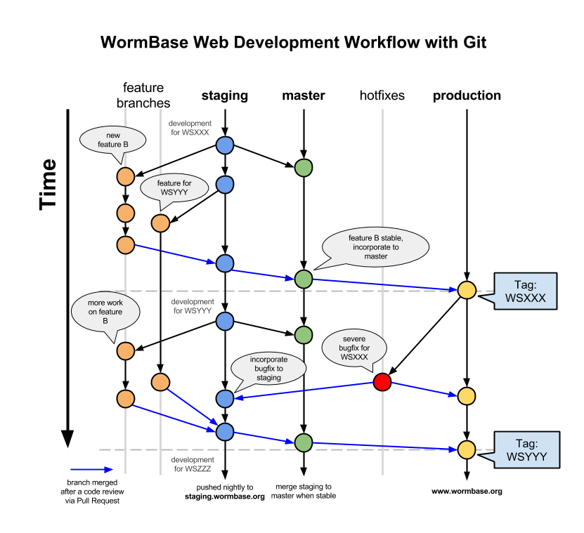 Git Flow Diagram
