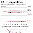 Texans in federal prisons make up biggest group...