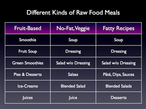 simple raw food diet plan meal plans  weight loss