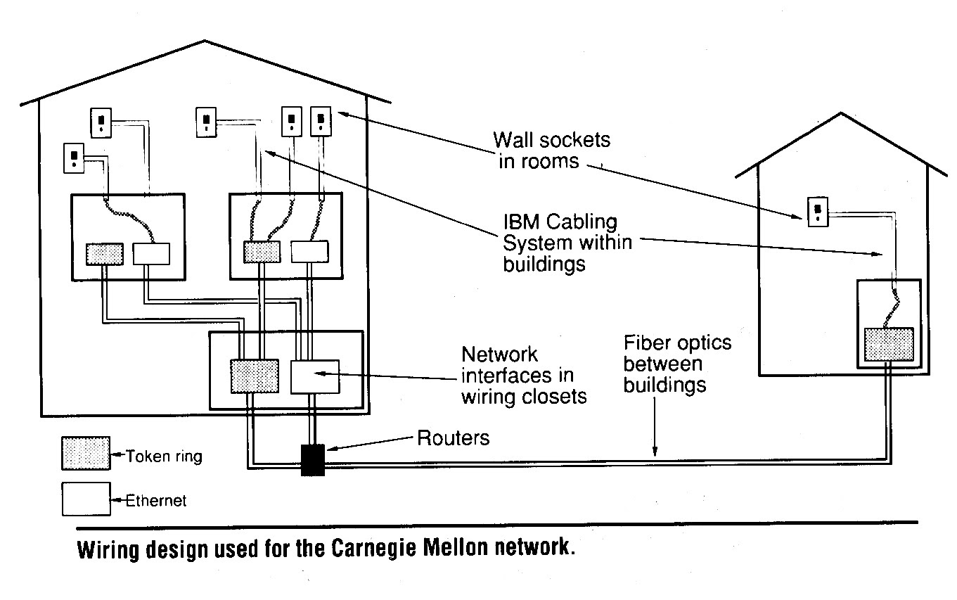 Building Network Wiring Diagram