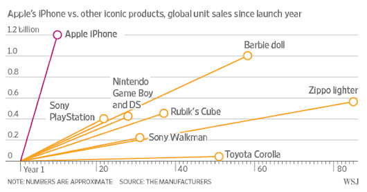 Among the iPhone's Biggest Transformations: Apple Itself  - WSJ