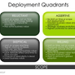 The Four Types of Collaboration Deployments | Social Business & Intranet