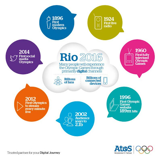 "Antonio Santos⚙☘️ on Twitter: ""The history of popular engagement with the #OlympicGames Games – in one handy infographic. #Rio2016 via @Atos """