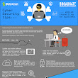 [Infographic] - Cyber Security Tips for Business Travellers