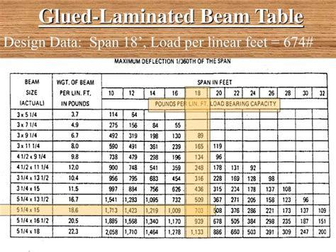 beam design powerpoint  id