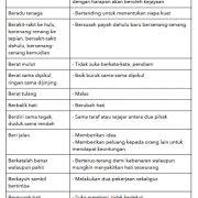 Contoh contoh Peribahasa PT3 untuk subjek Bahasa Melayu