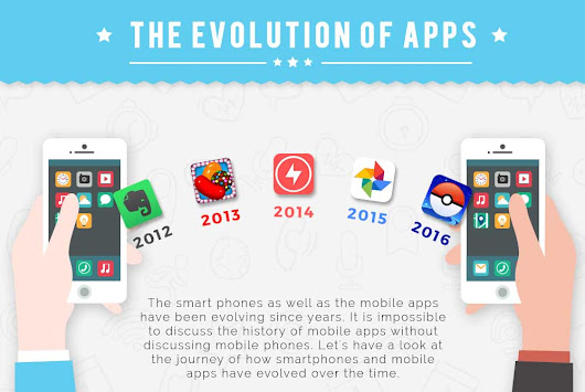 Evolution of Mobile Apps [Infographic]