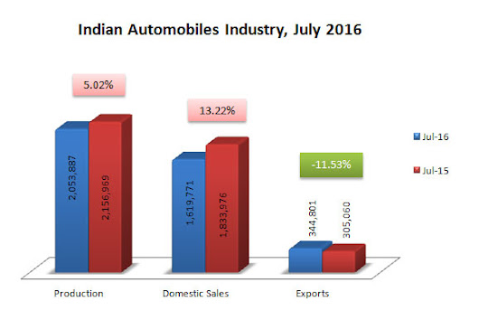 Indian Automobile Industry News and Statistics for July 2016