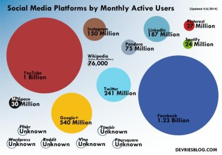 how does facebook make money