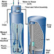 What you need to know about Water Softeners