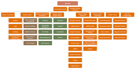 How to Create an Organizational Chart of Rio 2016 Olympic Games