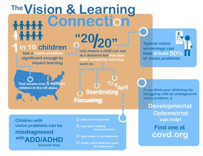Learning Disabilities Awareness Month:  Inadequate Vision Screenings Contributing to Epidemic of Children with Learning Problems