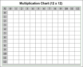 Free Printable Multiplication Chart
