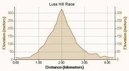 Race profile against distance
