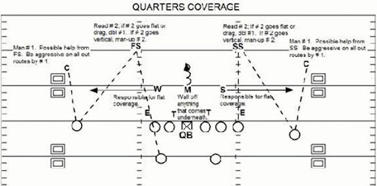 QUARTERS COVERAGE: PART 1: THE BASICS