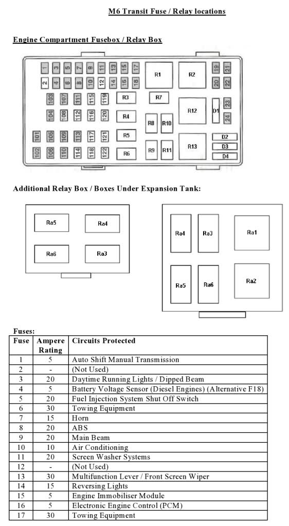 2010 Ford Transit Connect Fuse Box Diagram