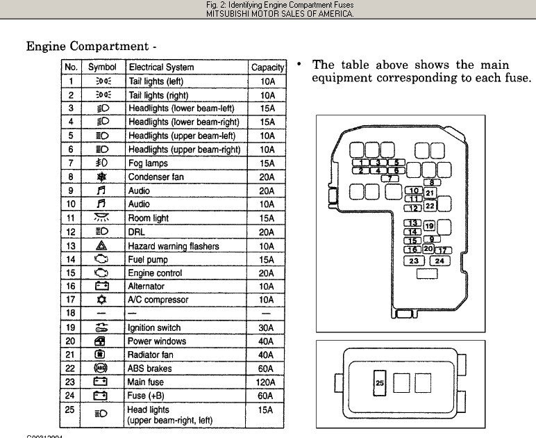 Mitsubishi Magna 2004 Fuse Box Diagram
