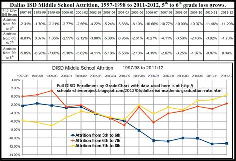 school archive project middle school attrition  students  lost annually