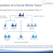 Breakdown: Corporate Social Media Team | Web Strategy by Jeremiah Owyang | Social Media, Web Marketing