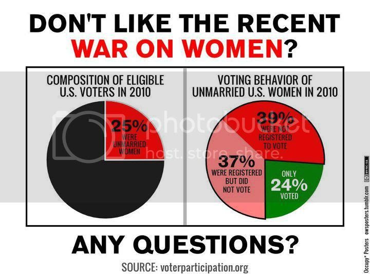Two pie charts. First shows 25% of eligible voters in 2010 were unmarried women.  Second shows voting behavior of unmarried women in 2010: 39% not registered to vote, 37% registered but did not vote, only 24% voted.