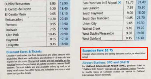 BART's Excursion Fare: How the Agency Earns Millions from Passengers Not Riding Trains - GJEL Accident Attorneys