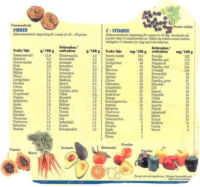 c vitaminrik frukt