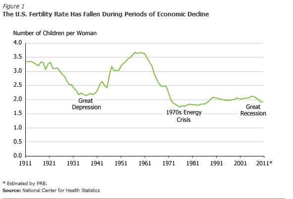 The Recession and Birth Rates in the U.S. | HuffPost