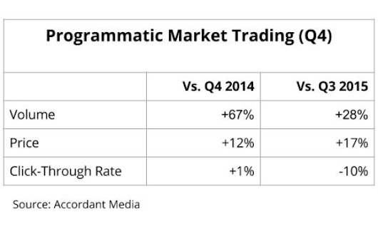 Programmatic Prices Increase Despite Rise In Volume, Market Concentrates Around 'Quality' Supply