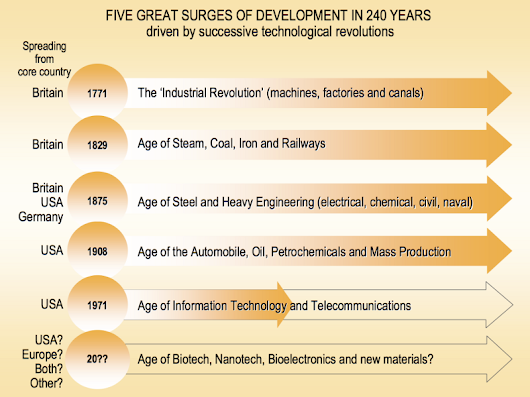 Innovation Outposts and The Evolution of Corporate R&D