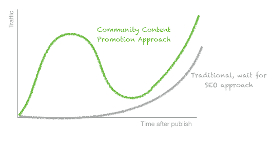 Content promotion is changing. My thoughts on where we go from here