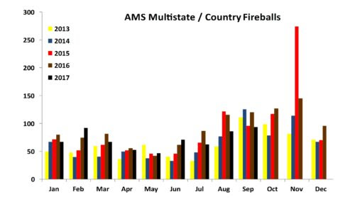 Multi-state / Country Fireballs as of Sep-2017