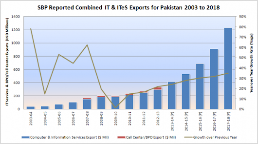 Sizing up Pakistan IT Industry Exports and Domestic Spend