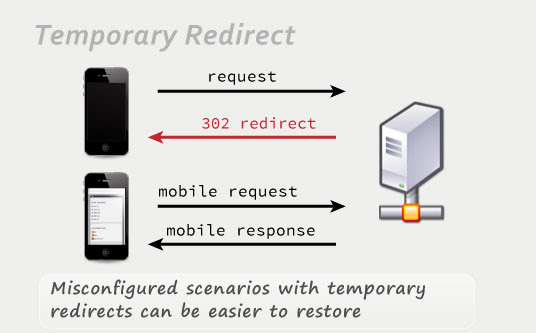 Temporary 302 redirect