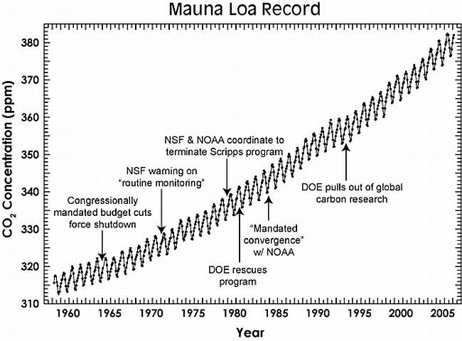 CO2 w atmosferze