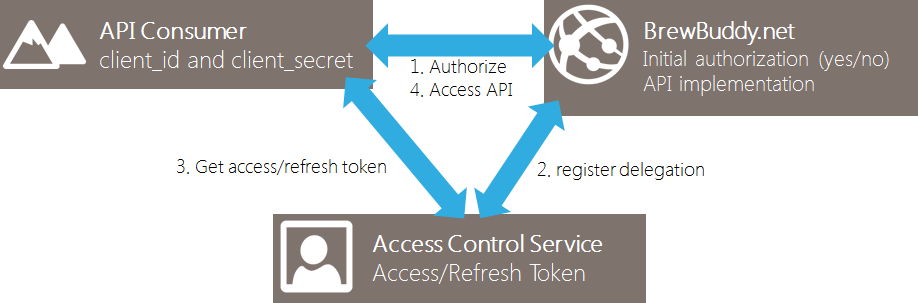 Sample OAuth2 flow for an application