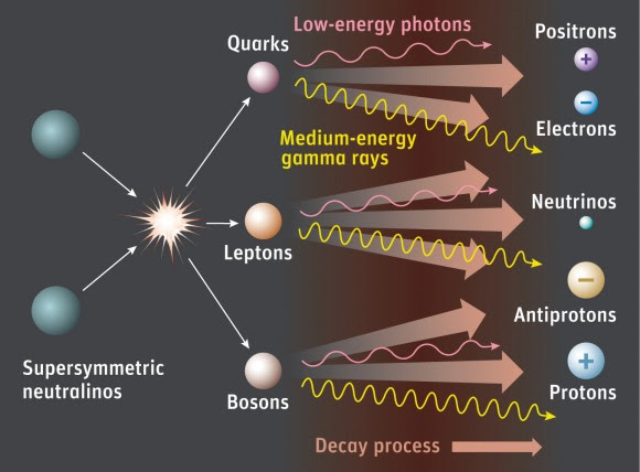According to supersymmetry, dark-matter particles known as neutralinos (which are often called WIMPs) annihilate each other, creating a cascade of particles and radiation that includes medium-energy gamma rays. If neutralinos exist, the LAT might see the gamma rays associated with their demise. Credit: Sky & Telescope / Gregg Dinderman.