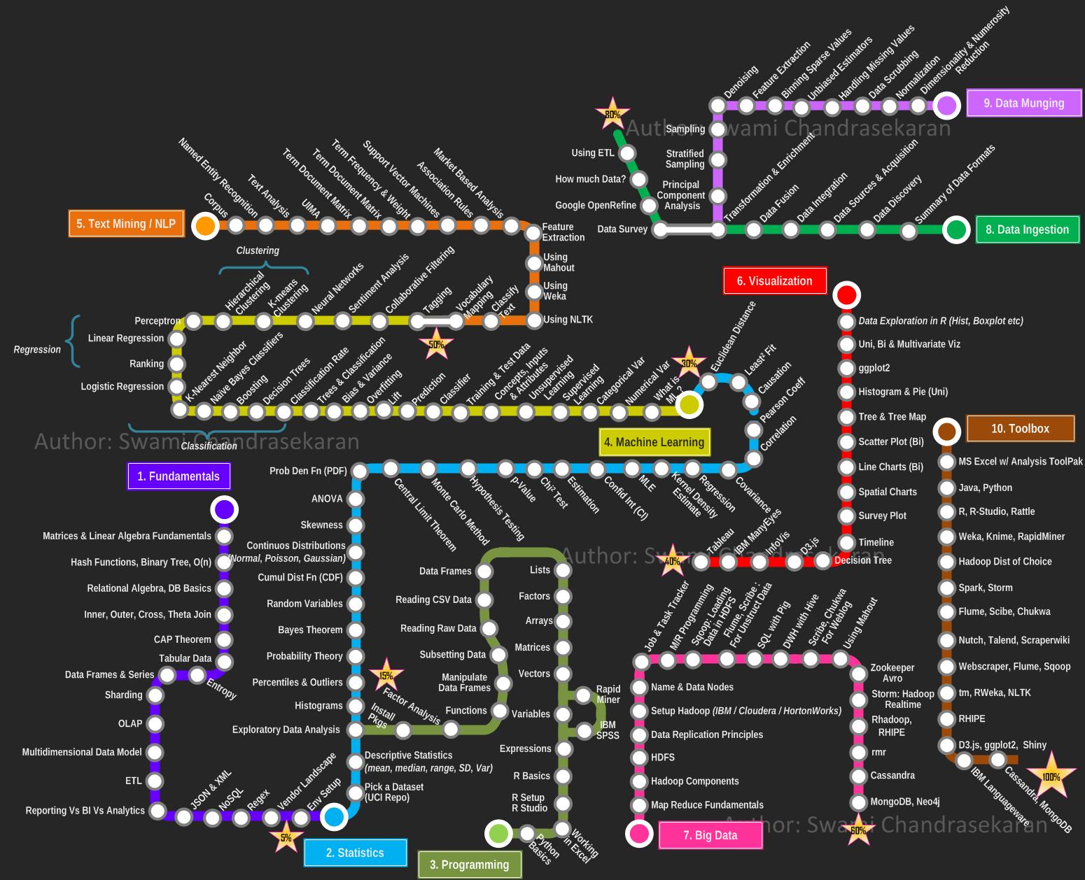 2021 Data Science Roadmap (Github)