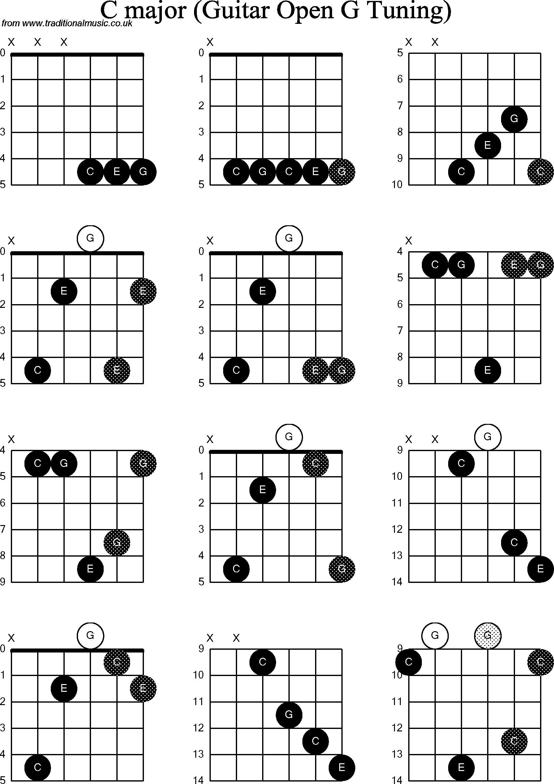 Chord Wanita Munafik : chord, wanita, munafik, Kunci, Ukulele, Wanita, Munafik