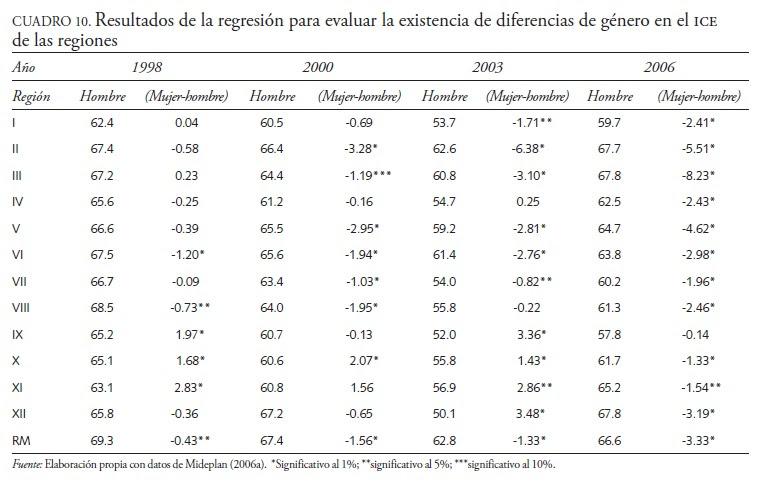 Disparidades Regionales Y Estabilidad De La Calidad Del Empleo En