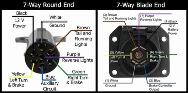 7 Pin Rv Wiring Diagram Pollak 12 705