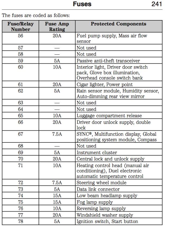 2008 Ford Focus Fuse Box Diagram : focus, diagram, Layout, Wiring, Diagram